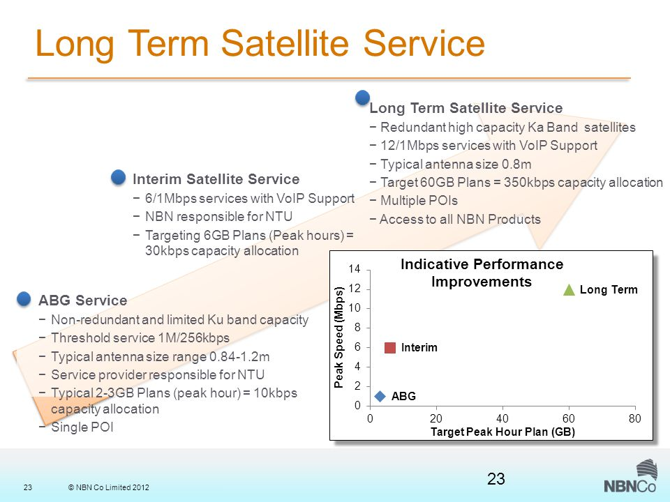 © NBN Co Limited 201223 Long Term Satellite Service − Redundant high capacity Ka Band satellites − 12/1Mbps services with VoIP Support − Typical antenna size 0.8m − Target 60GB Plans = 350kbps capacity allocation − Multiple POIs − Access to all NBN Products Interim Satellite Service −6/1Mbps services with VoIP Support −NBN responsible for NTU −Targeting 6GB Plans (Peak hours) = 30kbps capacity allocation ABG Service −Non-redundant and limited Ku band capacity −Threshold service 1M/256kbps −Typical antenna size range 0.84-1.2m −Service provider responsible for NTU −Typical 2-3GB Plans (peak hour) = 10kbps capacity allocation −Single POI 23