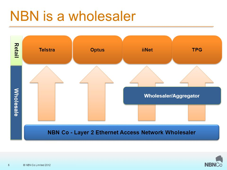 © NBN Co Limited 20125 NBN is a wholesaler NBN Co - Layer 2 Ethernet Access Network Wholesaler Retail Wholesale Telstra Optus iiNet TPG Wholesaler/Aggregator
