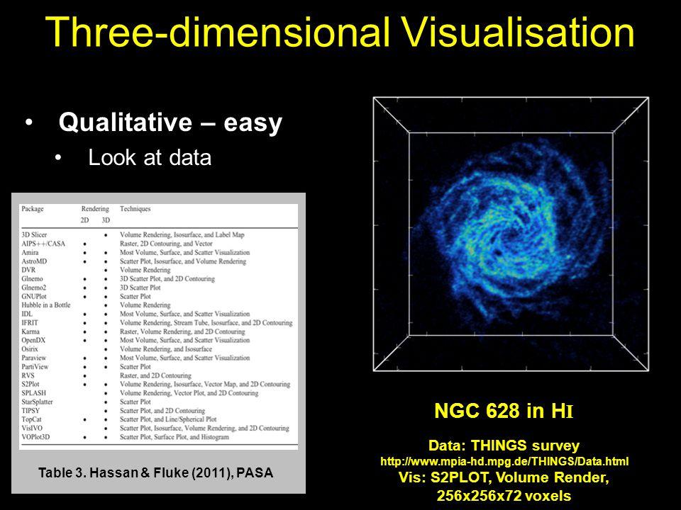 Three-dimensional Visualisation Qualitative – easy Look at data Table 3.