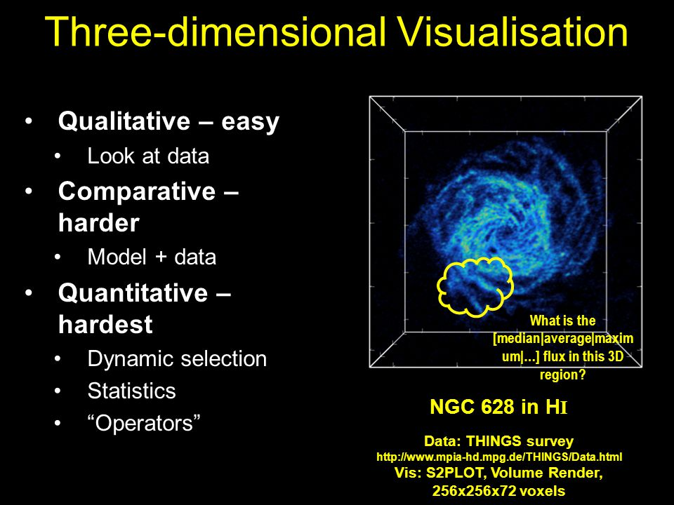 Three-dimensional Visualisation Qualitative – easy Look at data Comparative – harder Model + data Quantitative – hardest Dynamic selection Statistics Operators NGC 628 in H I Data: THINGS survey http://www.mpia-hd.mpg.de/THINGS/Data.html Vis: S2PLOT, Volume Render, 256x256x72 voxels What is the [median|average|maxim um|…] flux in this 3D region