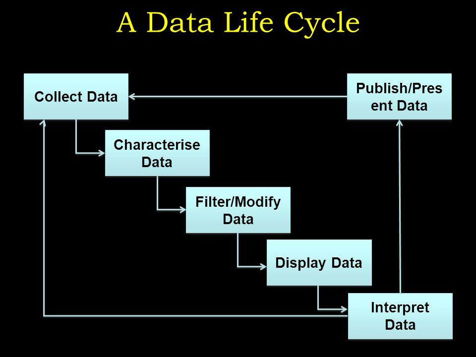 A Data Life Cycle 4 Collect Data Filter/Modify Data Characterise Data Display Data Interpret Data Publish/Pres ent Data