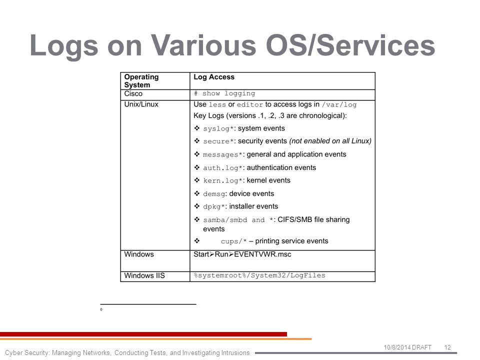 Logs on Various OS/Services 10/8/2014 DRAFT12 Cyber Security: Managing Networks, Conducting Tests, and Investigating Intrusions