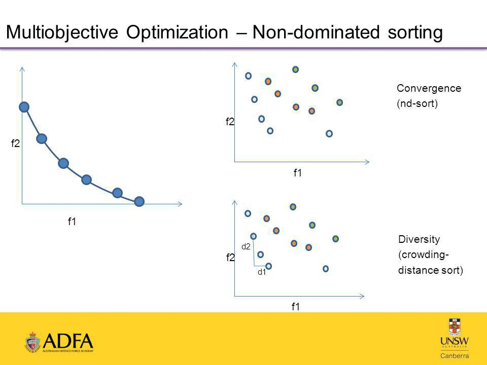 Multiobjective Optimization – Non-dominated sorting f1 f2 f1 f2 f1 f2 d2 d1 Convergence (nd-sort) Diversity (crowding- distance sort)