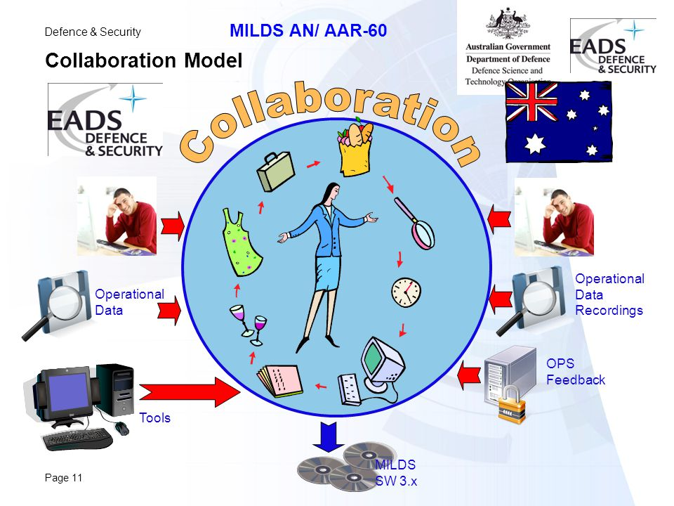 Defence & Security MILDS AN/ AAR-60 Page 11 Collaboration Model Operational Data OPS Feedback Tools Operational Data Recordings MILDS SW 3.x