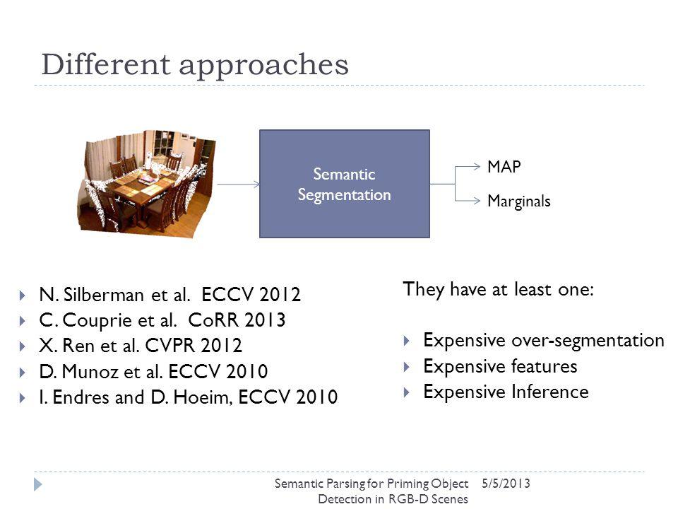 Different approaches 5/5/2013 Semantic Segmentation MAP Marginals  N. Silberman et al. ECCV 2012  C. Couprie et al. CoRR 2013  X. Ren et al. CVPR 2