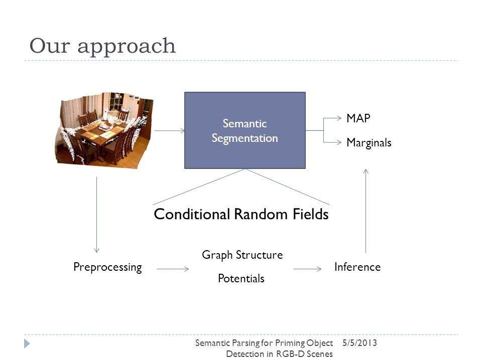 Our approach 5/5/2013 MAP Marginals Semantic Segmentation Conditional Random Fields Potentials Graph Structure InferencePreprocessing Semantic Parsing