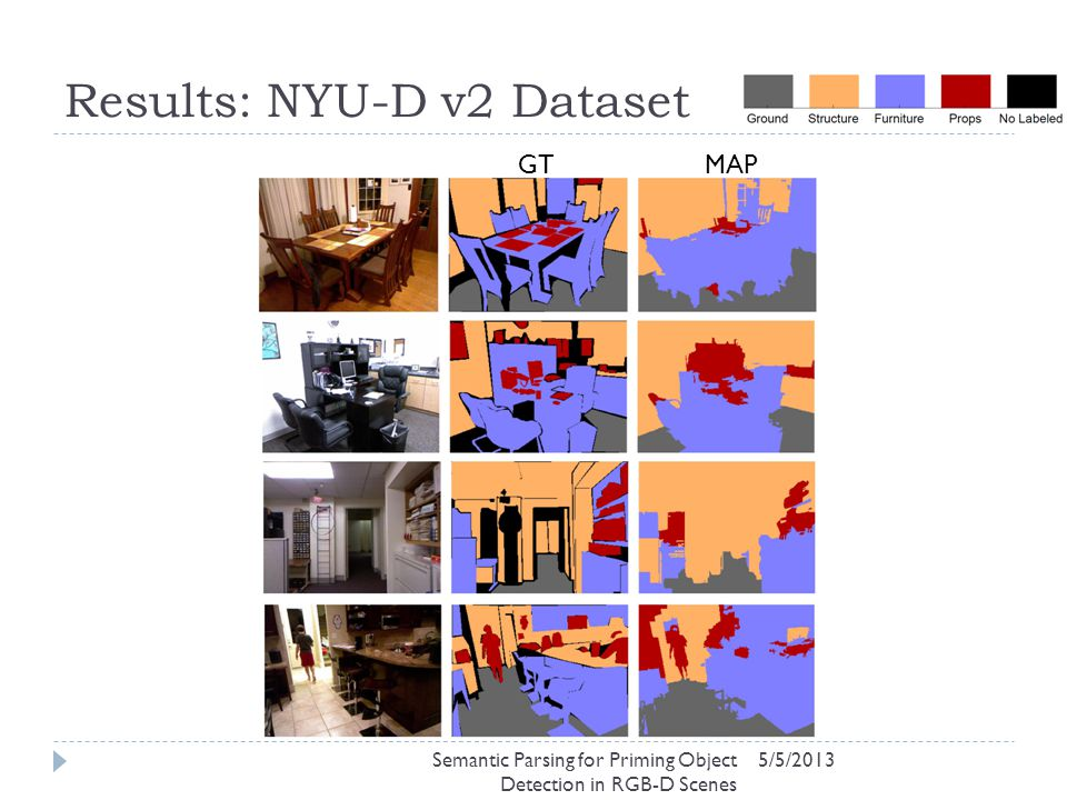 Results: NYU-D v2 Dataset 5/5/2013 GTMAP Semantic Parsing for Priming Object Detection in RGB-D Scenes