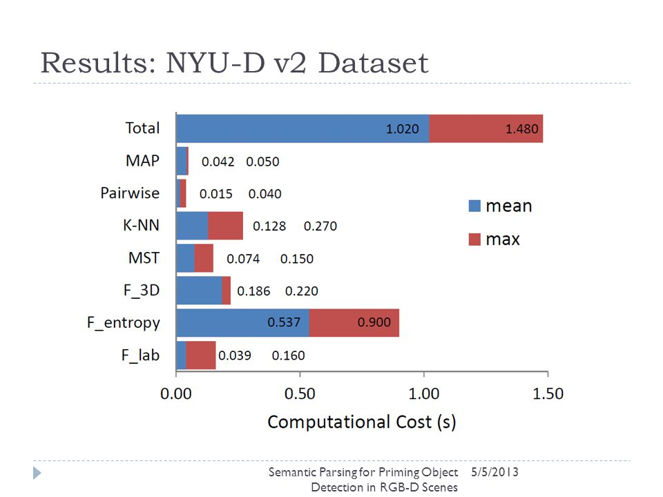 Results: NYU-D v2 Dataset 5/5/2013Semantic Parsing for Priming Object Detection in RGB-D Scenes