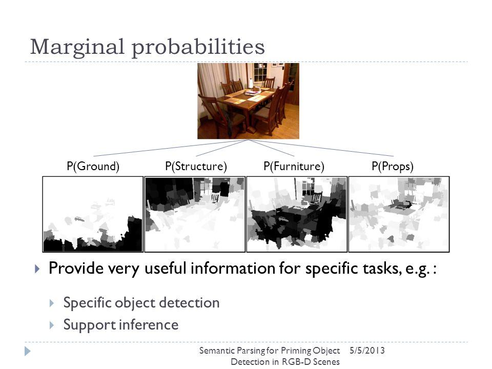 Marginal probabilities 5/5/2013  Provide very useful information for specific tasks, e.g. :  Specific object detection  Support inference P(Ground)