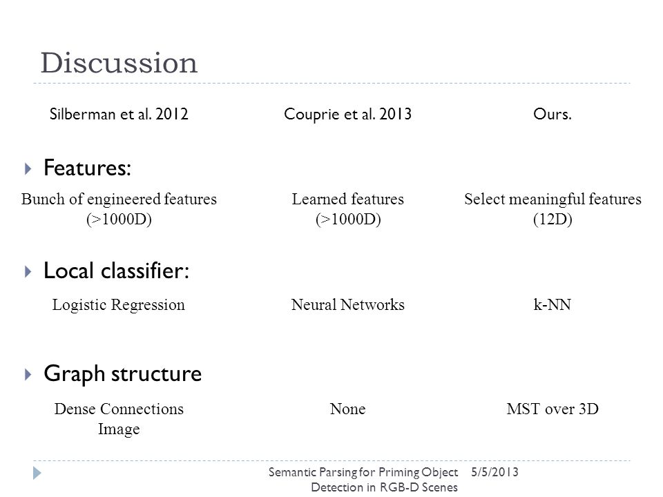 Discussion 5/5/2013  Features:  Local classifier:  Graph structure Bunch of engineered features (>1000D) Learned features (>1000D) Select meaningful features (12D) Logistic RegressionNeural Networksk-NN Dense Connections Image NoneMST over 3D Silberman et al.