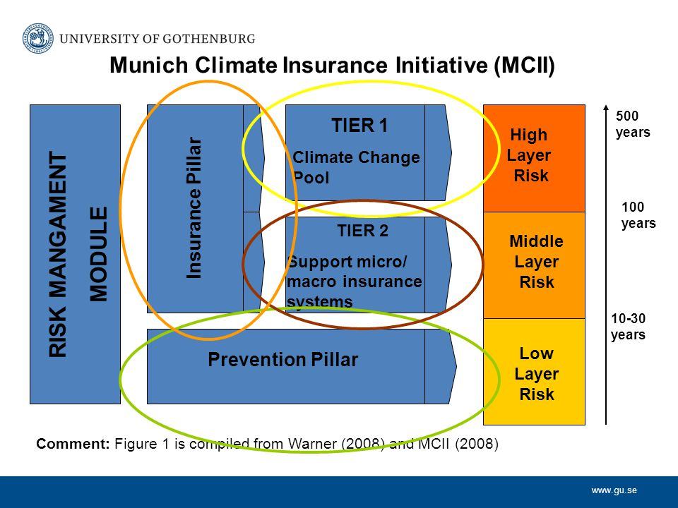 www.gu.se RISK MANGAMENT MODULE Insurance Pillar TIER 1 Climate Change Pool TIER 2 Support micro/ macro insurance systems Prevention Pillar High Layer Risk Middle Layer Risk Low Layer Risk 10-30 years 100 years 500 years Munich Climate Insurance Initiative (MCII) Comment: Figure 1 is compiled from Warner (2008) and MCII (2008)