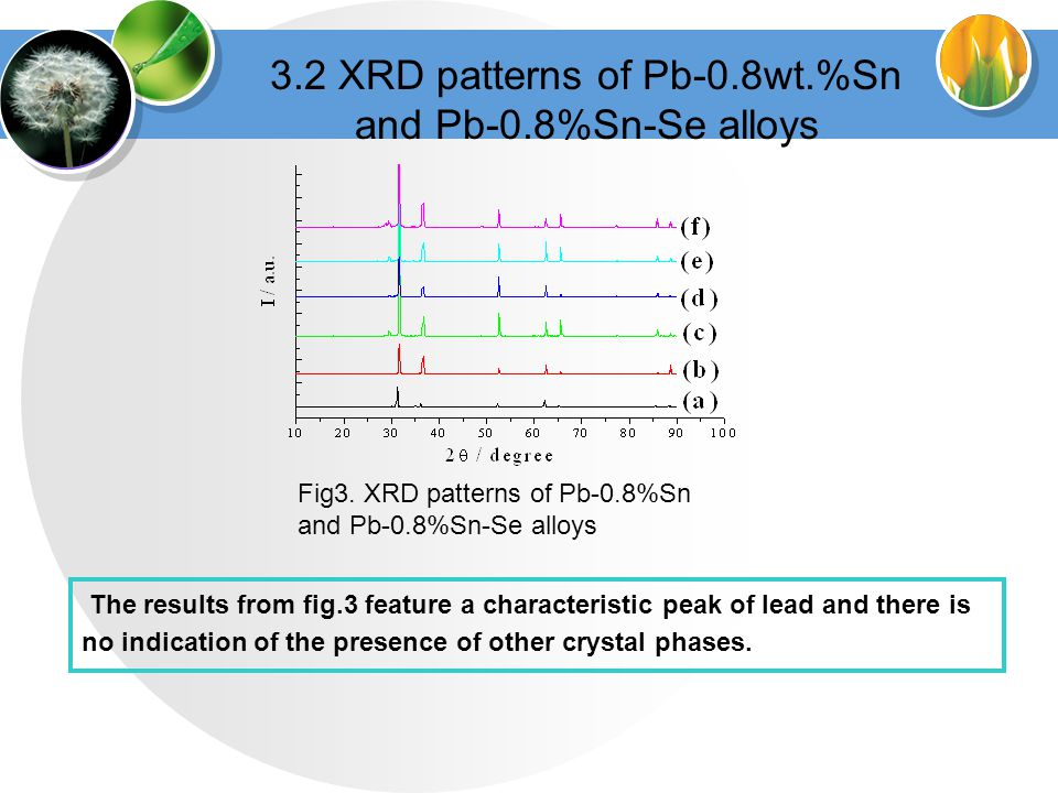 3.2 XRD patterns of Pb-0.8wt.%Sn and Pb-0.8%Sn-Se alloys Fig3.
