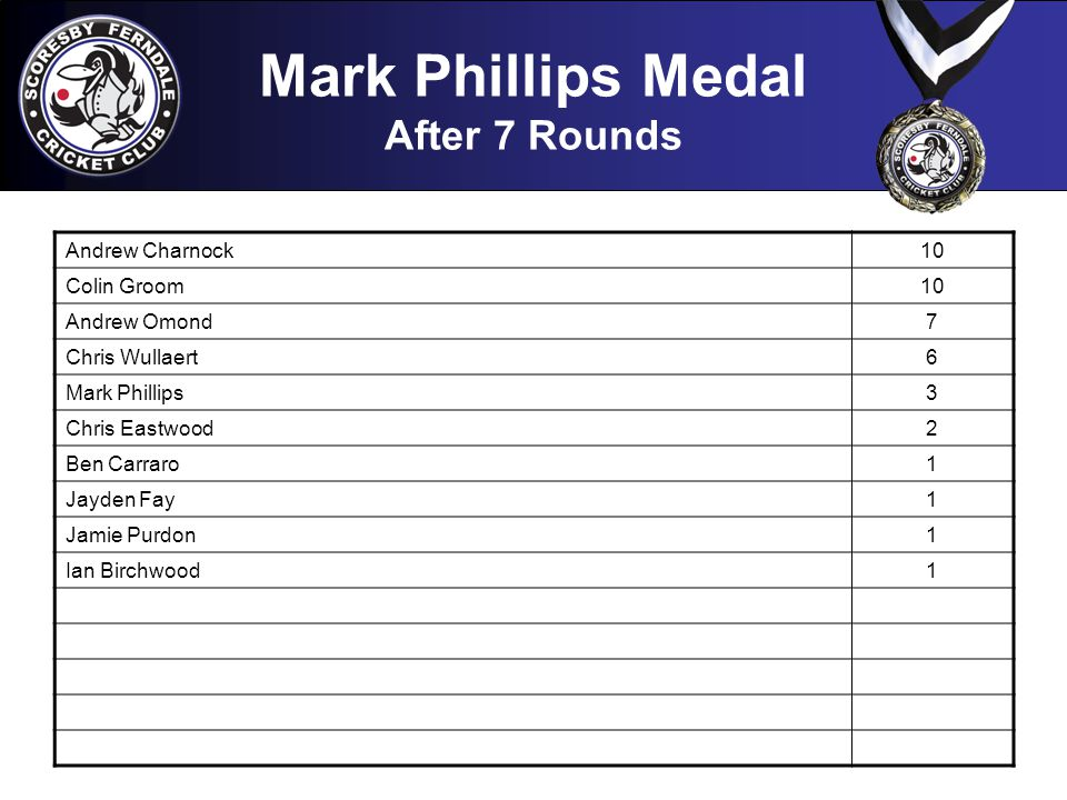 Mark Phillips Medal After 7 Rounds Andrew Charnock10 Colin Groom10 Andrew Omond7 Chris Wullaert6 Mark Phillips3 Chris Eastwood2 Ben Carraro1 Jayden Fay1 Jamie Purdon1 Ian Birchwood1