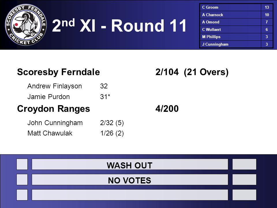 2 nd XI - Round 11 Scoresby Ferndale2/104 (21 Overs) Andrew Finlayson32 Jamie Purdon31* Croydon Ranges4/200 John Cunningham2/32 (5) Matt Chawulak1/26 (2) C Groom13 A Charnock10 A Omond7 C Wullaert6 M Phillips3 J Cunningham3 WASH OUT NO VOTES