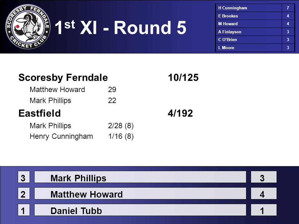 1 st XI - Round 5 Scoresby Ferndale10/125 Matthew Howard29 Mark Phillips22 Eastfield4/192 Mark Phillips2/28 (8) Henry Cunningham1/16 (8) H Cunningham7 E Brookes4 M Howard4 A Finlayson3 C O'Brien3 L Moore3 3Mark Phillips3 2Matthew Howard4 1Daniel Tubb1
