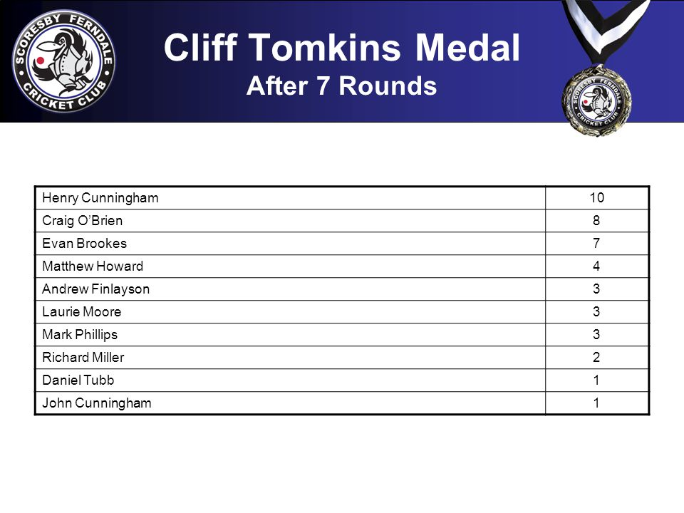 Cliff Tomkins Medal After 7 Rounds Henry Cunningham10 Craig O'Brien8 Evan Brookes7 Matthew Howard4 Andrew Finlayson3 Laurie Moore3 Mark Phillips3 Richard Miller2 Daniel Tubb1 John Cunningham1