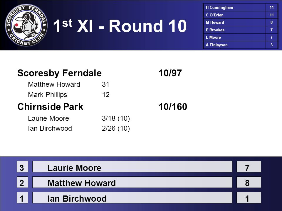 1 st XI - Round 10 Scoresby Ferndale10/97 Matthew Howard31 Mark Phillips12 Chirnside Park10/160 Laurie Moore3/18 (10) Ian Birchwood2/26 (10) H Cunningham11 C O'Brien11 M Howard8 E Brookes7 L Moore7 A Finlayson3 3Laurie Moore7 2Matthew Howard8 1Ian Birchwood1