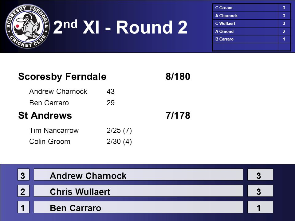 2 nd XI - Round 2 Scoresby Ferndale8/180 Andrew Charnock43 Ben Carraro29 St Andrews7/178 Tim Nancarrow2/25 (7) Colin Groom2/30 (4) C Groom3 A Charnock3 C Wullaert3 A Omond2 B Carraro1 3Andrew Charnock3 2Chris Wullaert3 1Ben Carraro1