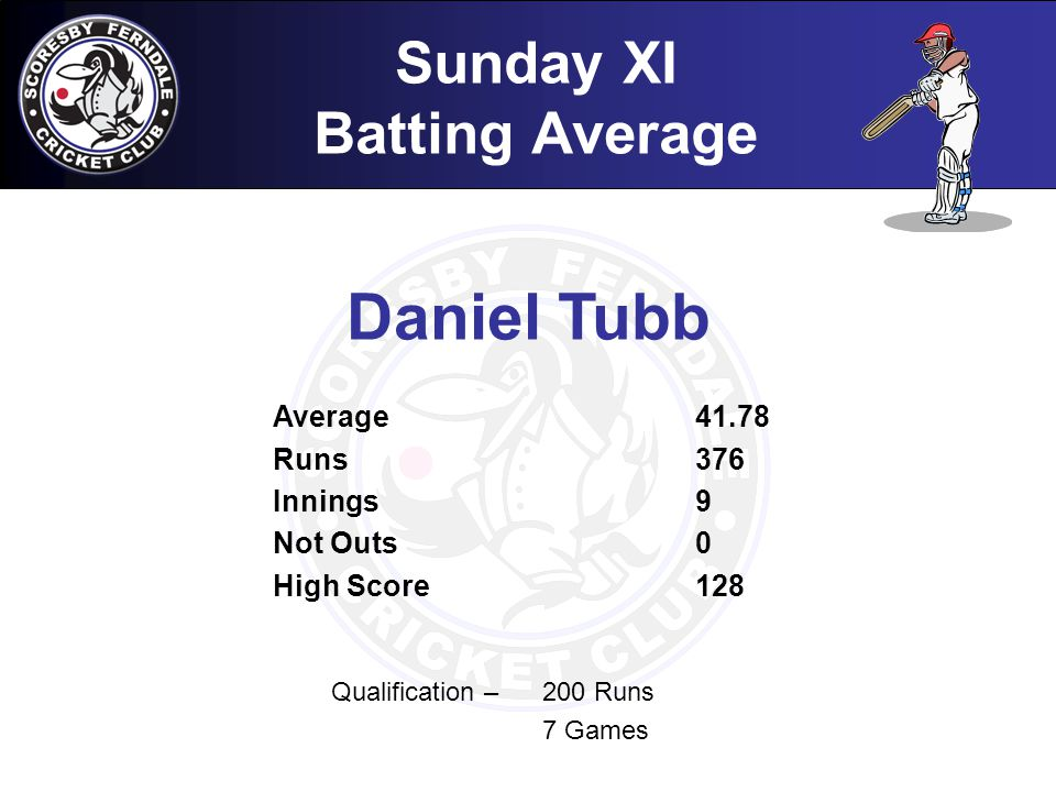 Sunday XI Batting Average Qualification – 200 Runs 7 Games Daniel Tubb Average41.78 Runs376 Innings9 Not Outs0 High Score128