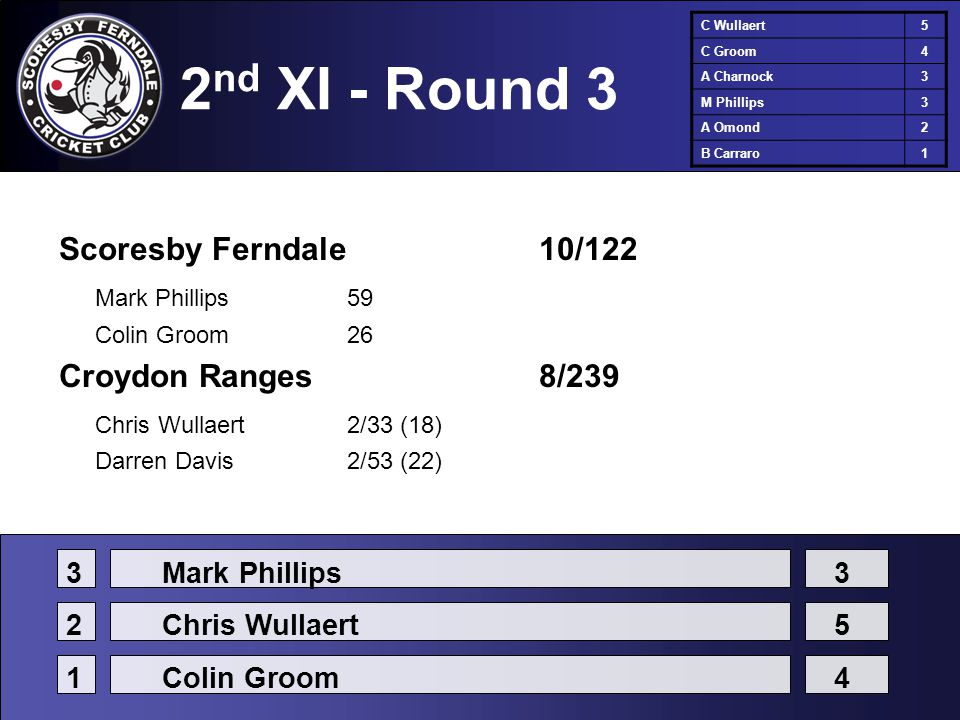 2 nd XI - Round 3 Scoresby Ferndale10/122 Mark Phillips59 Colin Groom26 Croydon Ranges8/239 Chris Wullaert2/33 (18) Darren Davis2/53 (22) C Wullaert5 C Groom4 A Charnock3 M Phillips3 A Omond2 B Carraro1 3Mark Phillips3 2Chris Wullaert5 1Colin Groom4