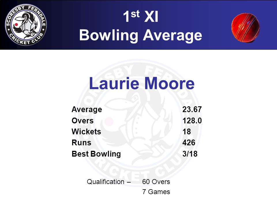 1 st XI Bowling Average Qualification – 60 Overs 7 Games Laurie Moore Average23.67 Overs128.0 Wickets18 Runs 426 Best Bowling3/18