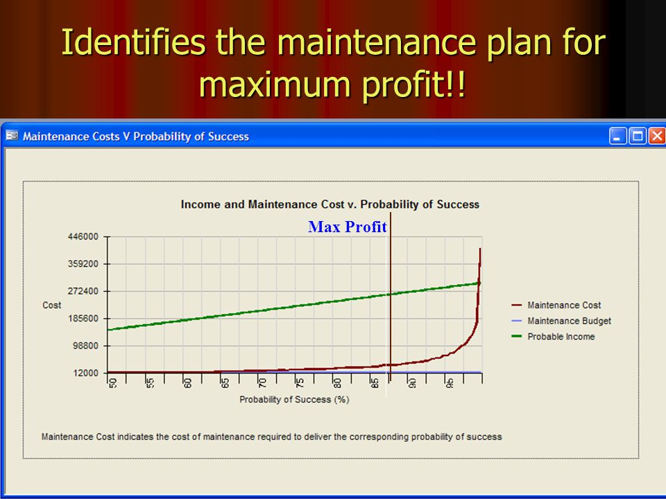 ShipShape® - Capability by Design Identifies the maintenance plan for maximum profit!! Max Profit