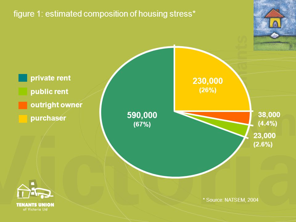 38,000 (4.4%) 590,000 (67%) 23,000 (2.6%) 230,000 (26%) private rent public rent outright owner purchaser * Source: NATSEM, 2004 figure 1: estimated composition of housing stress*