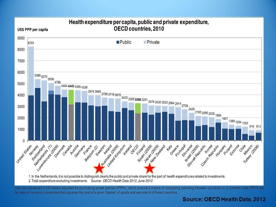 Source: OECD Health Data, 2012