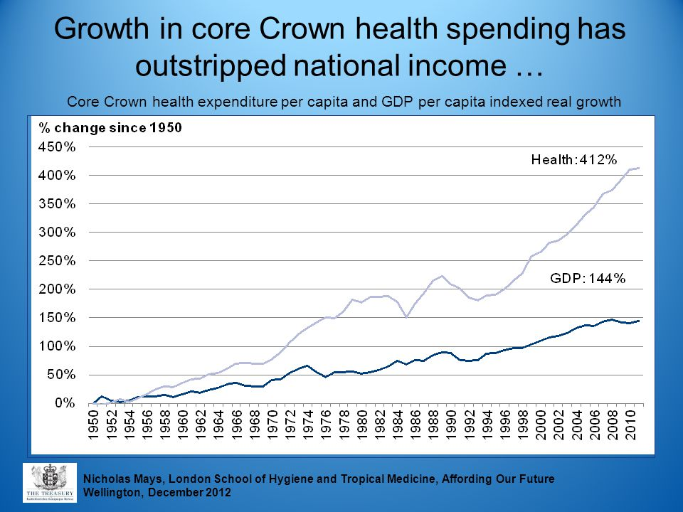 Growth in core Crown health spending has outstripped national income … Core Crown health expenditure per capita and GDP per capita indexed real growth Nicholas Mays, London School of Hygiene and Tropical Medicine, Affording Our Future Wellington, December 2012