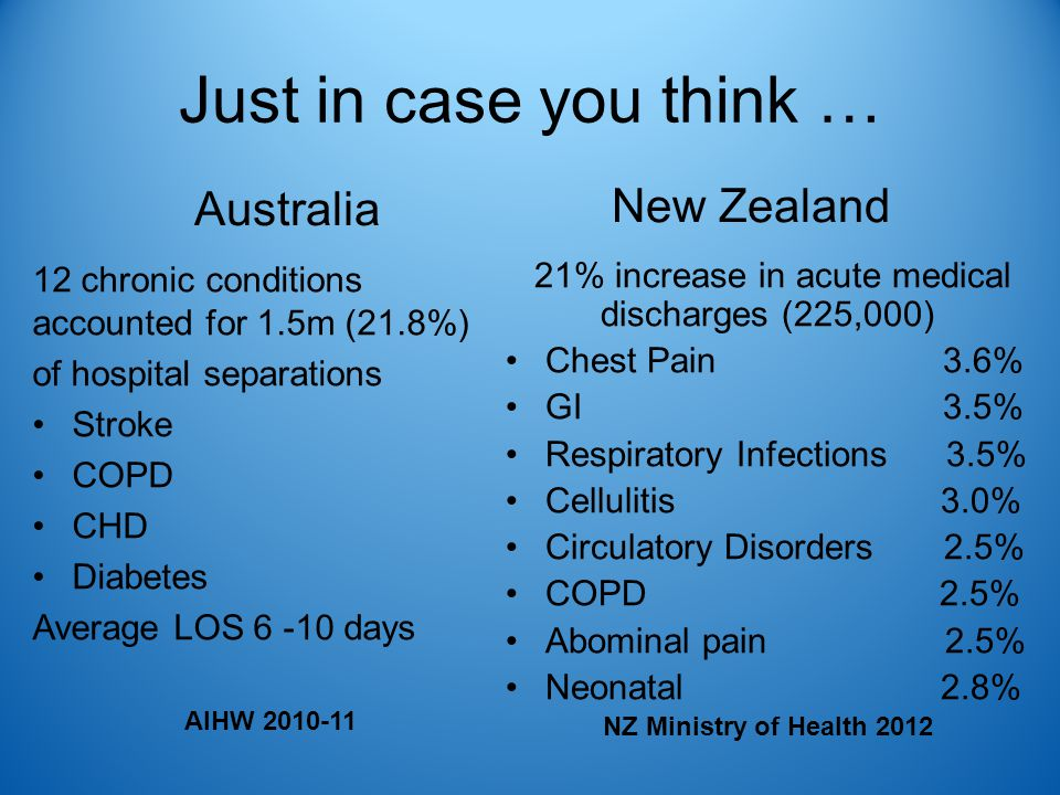 Just in case you think … Australia 12 chronic conditions accounted for 1.5m (21.8%) of hospital separations Stroke COPD CHD Diabetes Average LOS 6 -10 days AIHW 2010-11 New Zealand 21% increase in acute medical discharges (225,000) Chest Pain 3.6% GI 3.5% Respiratory Infections 3.5% Cellulitis 3.0% Circulatory Disorders 2.5% COPD 2.5% Abominal pain 2.5% Neonatal 2.8% NZ Ministry of Health 2012