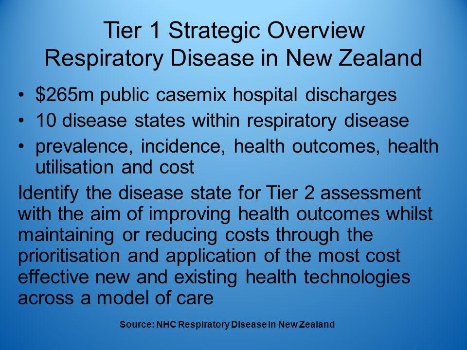 Tier 1 Strategic Overview Respiratory Disease in New Zealand $265m public casemix hospital discharges 10 disease states within respiratory disease pre