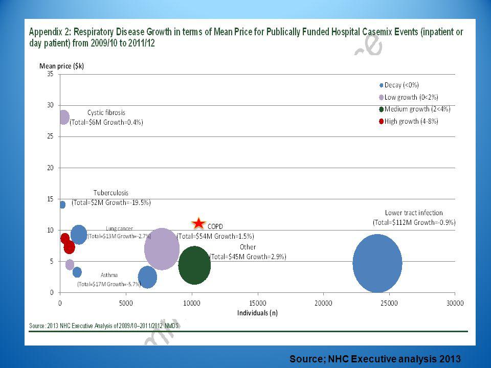 Source; NHC Executive analysis 2013