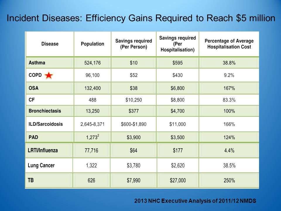 Incident Diseases: Efficiency Gains Required to Reach $5 million 2013 NHC Executive Analysis of 2011/12 NMDS