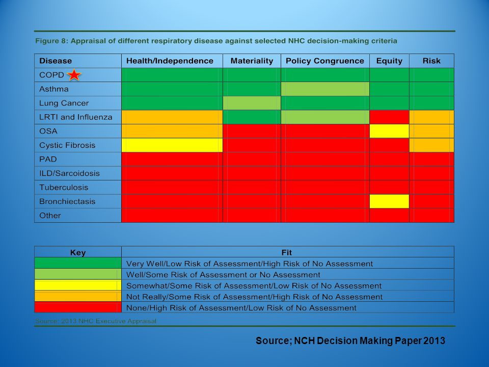 Source; NCH Decision Making Paper 2013