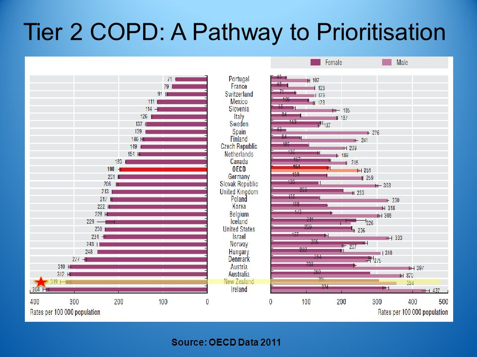 Tier 2 COPD: A Pathway to Prioritisation Source: OECD Data 2011