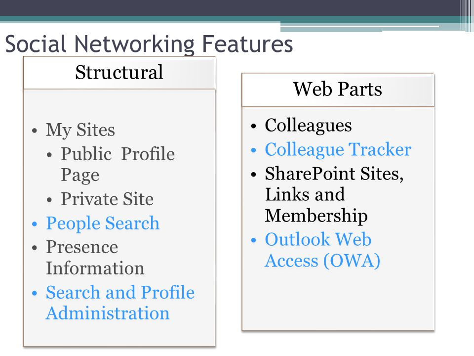Social Networking Features Structural My Sites Public Profile Page Private Site People Search Presence Information Search and Profile Administration Web Parts Colleagues Colleague Tracker SharePoint Sites, Links and Membership Outlook Web Access (OWA)