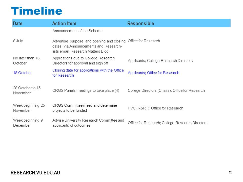 20 RESEARCH.VU.EDU.AU Timeline Date Action Item Responsible 8 July Announcement of the Scheme Advertise purpose and opening and closing dates (via Announcements and Research- lists email, Research Matters Blog) Office for Research No later than 16 October Applications due to College Research Directors for approval and sign off Applicants; College Research Directors 18 October Closing date for applications with the Office for Research Applicants; Office for Research 28 October to 15 November CRGS Panels meetings to take place (4)College Directors (Chairs); Office for Research Week beginning 25 November CRGS Committee meet and determine projects to be funded PVC (R&RT); Office for Research Week beginning 9 December Advise University Research Committee and applicants of outcomes Office for Research; College Research Directors