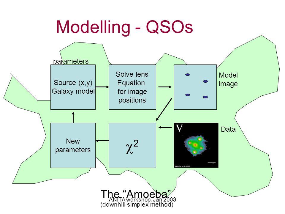 "ANITA workshop. Jan 2003 The ""Amoeba"" (downhill simplex method) Modelling - QSOs parameters Source (x,y) Galaxy model Solve lens Equation for image po"