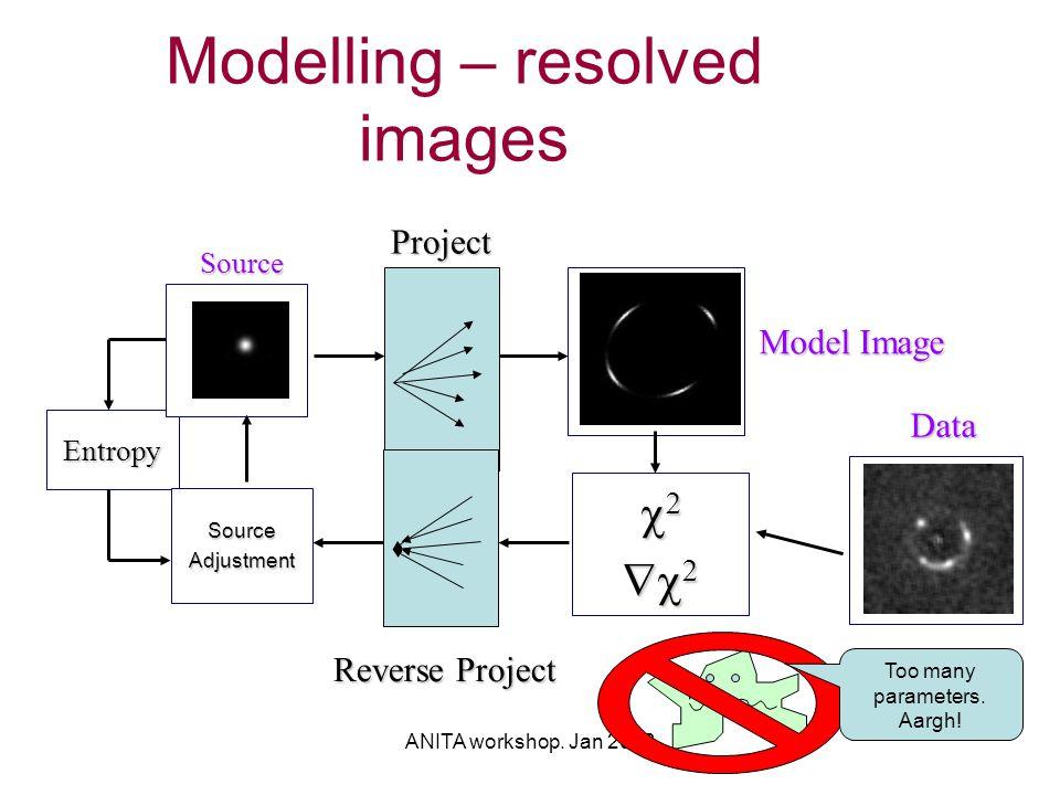 ANITA workshop. Jan 2003 Modelling – resolved images  Data Entropy Model Image Source Source Project Reverse Project SourceAdjustm