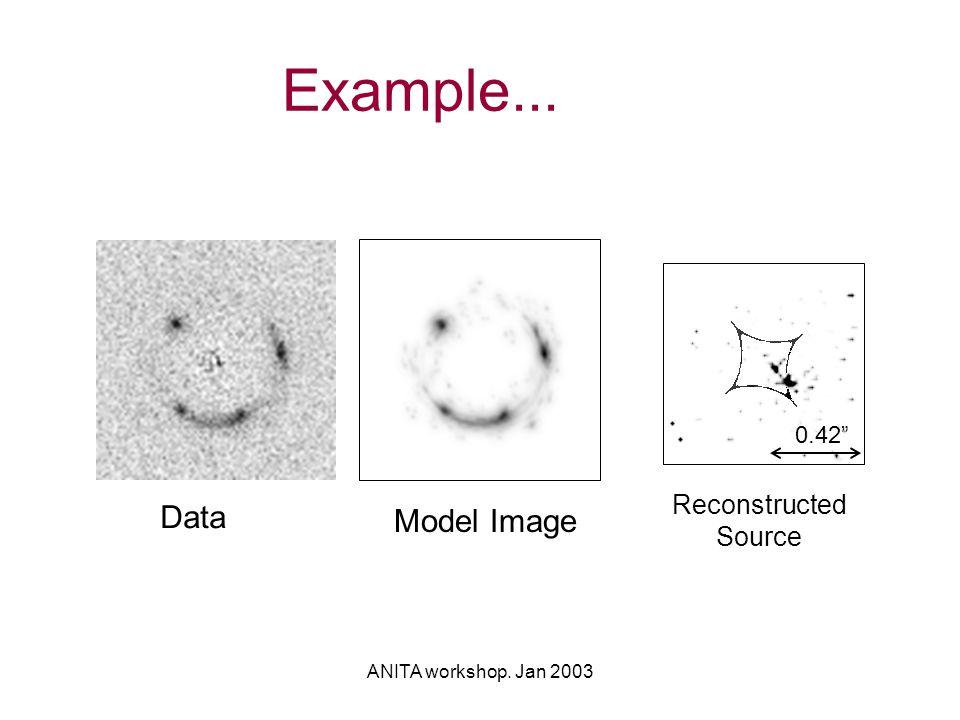 ANITA workshop. Jan 2003 Example... 0.42 Data Model Image Reconstructed Source