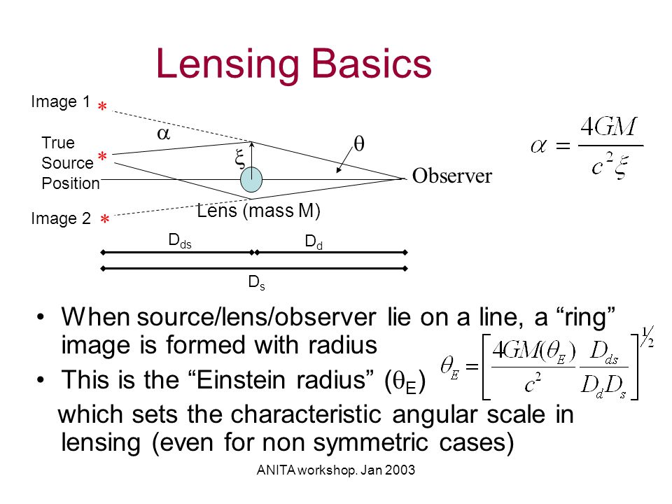 """ANITA workshop. Jan 2003 Lensing Basics When source/lens/observer lie on a line, a """"ring"""" image is formed with radius This is the """"Einstein radius"""" ("""