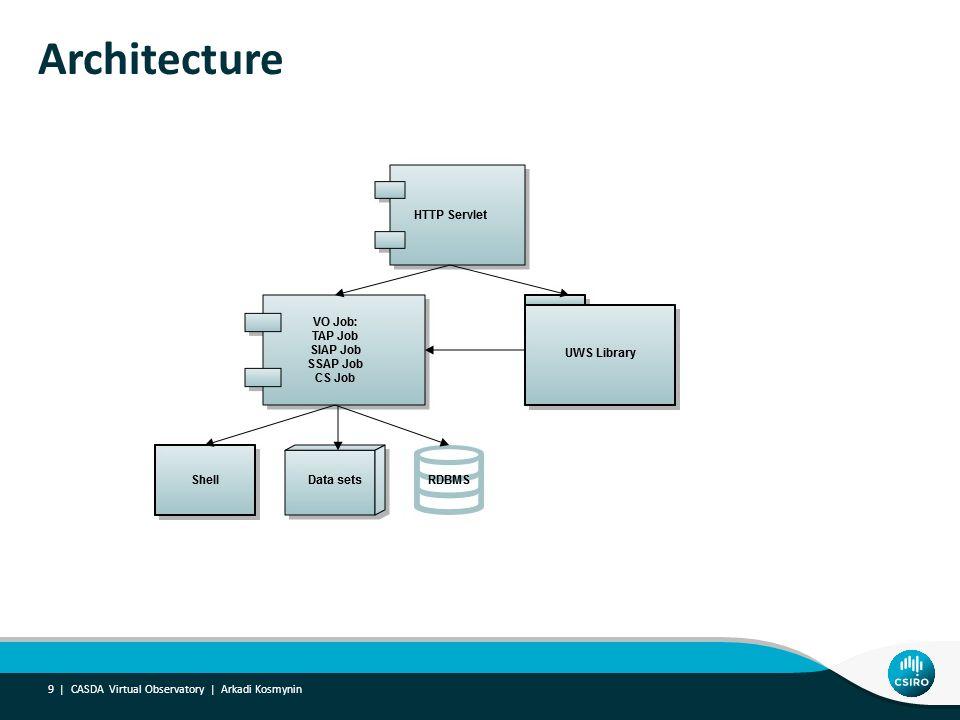 Architecture CASDA Virtual Observatory | Arkadi Kosmynin 9 |