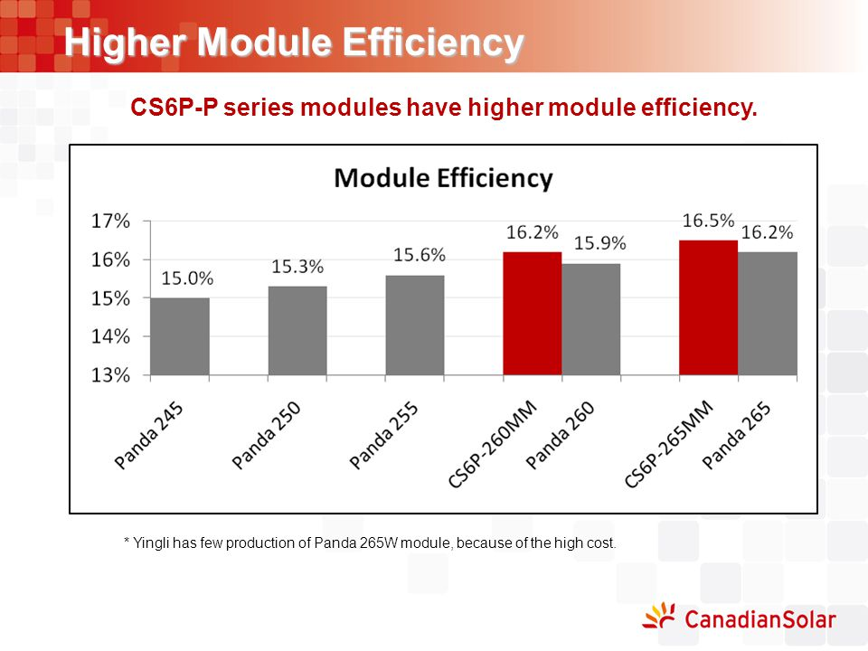 Higher Module Efficiency CS6P-P series modules have higher module efficiency. * Yingli has few production of Panda 265W module, because of the high co