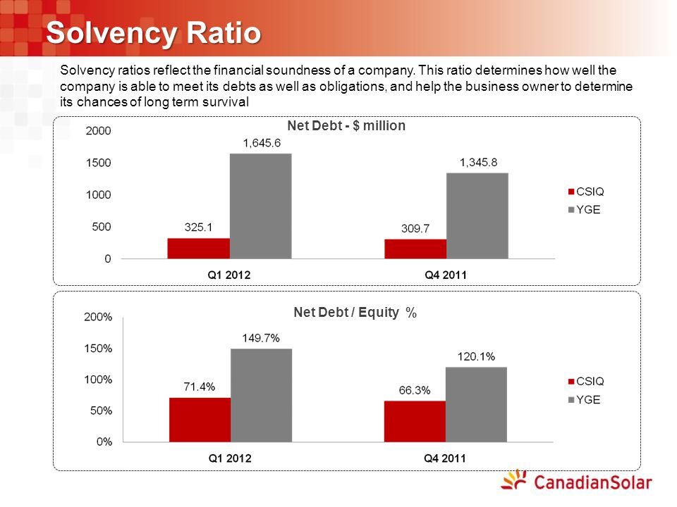 Solvency Ratio Net Debt / Equity % Net Debt - $ million Solvency ratios reflect the financial soundness of a company. This ratio determines how well t
