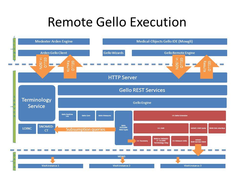 Remote Gello Execution SERVERSERVER CLIENTSCLIENTS GELLOIn JSON GELLOResults Subsumption queries MDWSVistA instance 1VistA instance 2VistA instance 3 DATADATA GELLOIn JSON GELLOResults