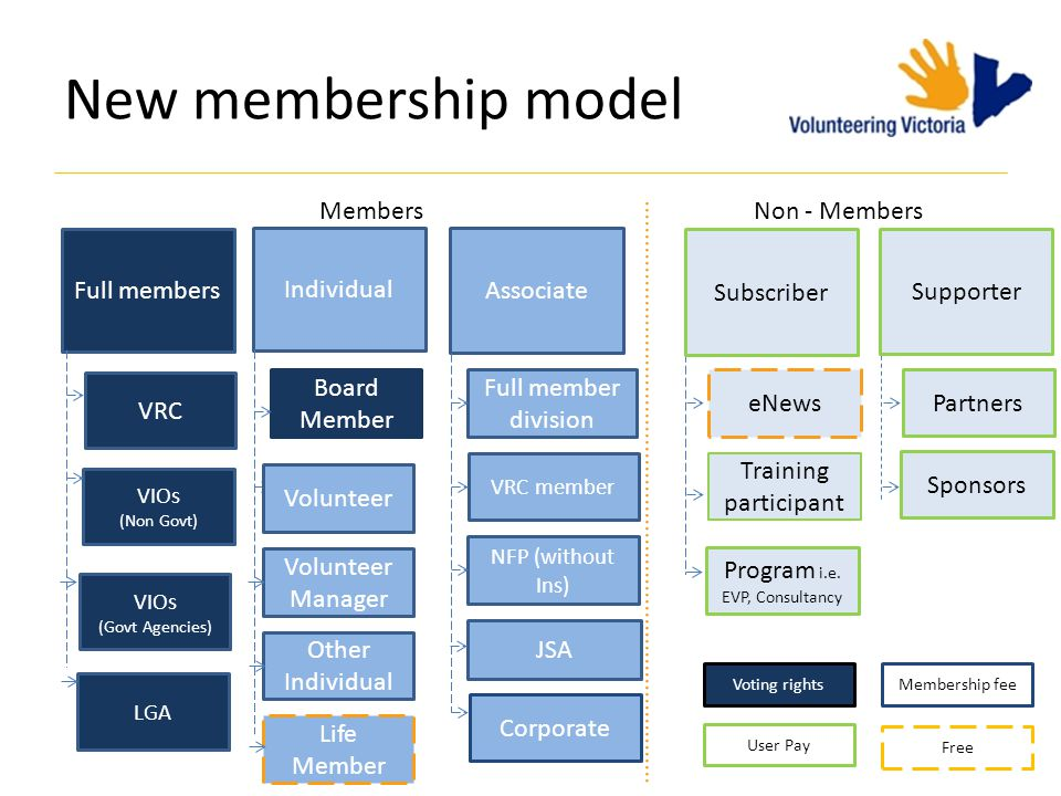 New membership model 8 Objective: Embrace the entire volunteering sector Broader, more inclusive model Better represent the sector Better utilise our services, information, networks Build better member benefits Build a stronger voice for volunteering Recognition of outstanding contributions: – Life Membership – Awards program