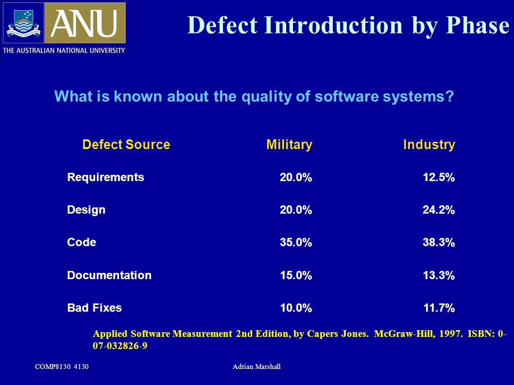 COMP8130 4130Adrian Marshall Defect Introduction by Phase What is known about the quality of software systems? Defect SourceMilitaryIndustry Requireme