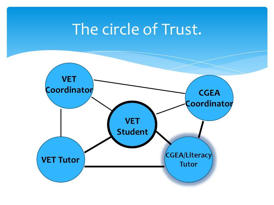 The circle of Trust. VET Student VET Tutor VET Coordinator CGEA/Literacy Tutor CGEA Coordinator