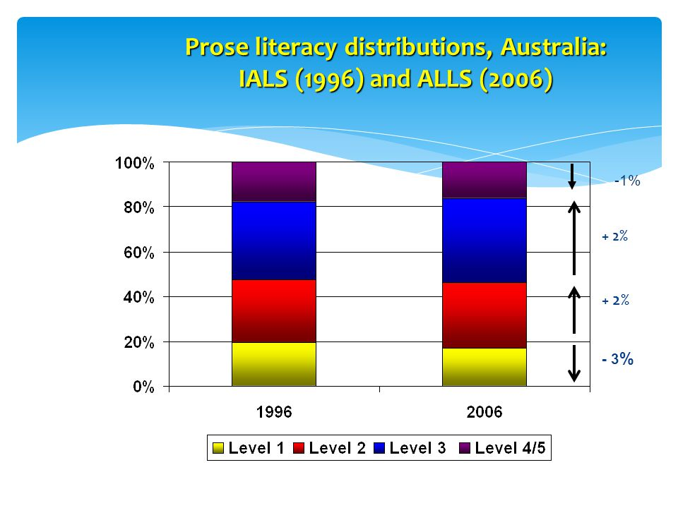 Prose literacy distributions, Australia: IALS (1996) and ALLS (2006) - 3 % + 2% -1%