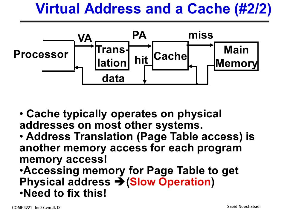 COMP3221 lec37-vm-II.12 Saeid Nooshabadi Virtual Address and a Cache (#2/2) Processor Trans- lation Cache Main Memory VA PA miss hit data Cache typically operates on physical addresses on most other systems.